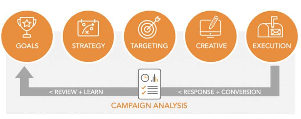 Gunderson Direct Agency Process